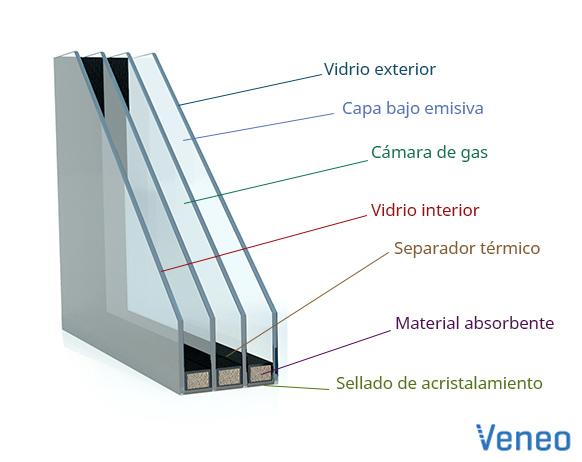 Qu es el separador t rmico veneo ventanas de pvc for Ventanas de aluminio doble vidrio argentina