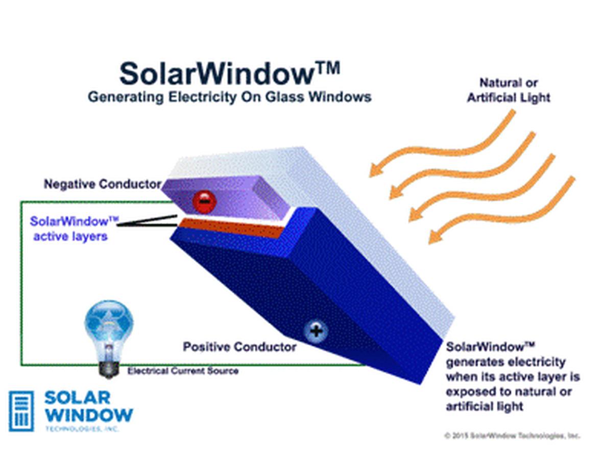 Ventana SolarWindow